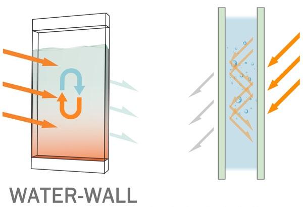 aquecedor-de-agua-solar- water-wall